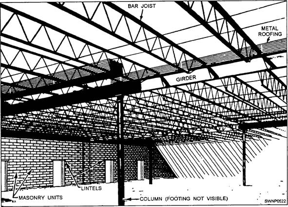 Archology the house of steel for Rafters vs trusses cost
